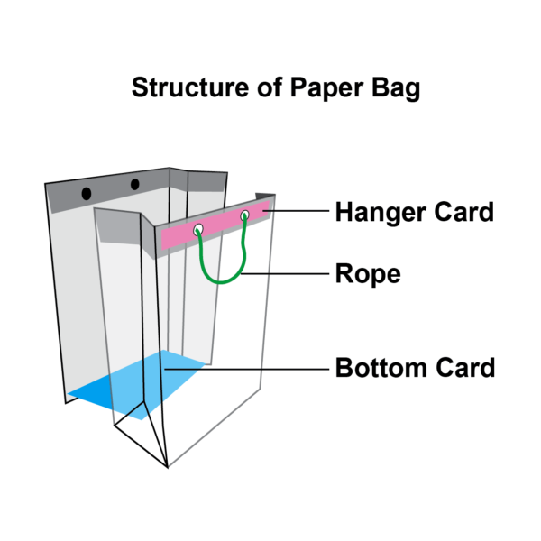 PaperBag-Structure